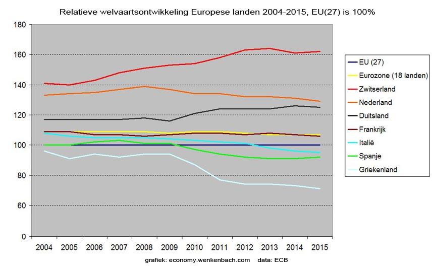 Europese welvaartsontwikkeling